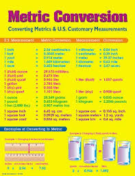 Metric Math Chart Mark Twain Chart Metric Conversion Math Conversions