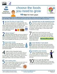 Pin On Whats Myplate All About