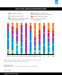 Cell Phone Data Plans Comparison Chart Newswire Pay As You Phone How Global Consumers Pay For