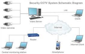 cctv block diagram comvt info Cctv Wiring Diagram Pdf block diagram of cctv readingrat, wiring block cctv wiring diagram connection