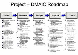 Ctq Chart Six Sigma Dmaic Projects In Clarity Clarity Ppm1
