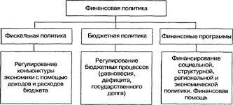 Государственное налоговое планирование и прогнозирование курсовая  Государственное налоговое планирование и прогнозирование курсовая описание