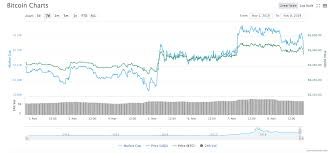 Crypto Markets See Visible Drop Off As Major Coins Are In