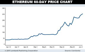 Ethereum Price Rise To 265 Signals Cryptocurrency Age Is