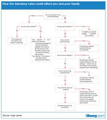 Intestacy Rules Chart The Seven Trigger Points In Life Which Mean You Should