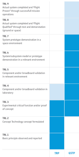 Technology Readiness Level Technology Readiness Levels Trl Shaping The Future Space