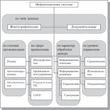 Реферат Информационные системы com Банк рефератов  Информационные системы