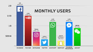 Chart On Social Media Social Media Who Uses It Logan Rinder Medium