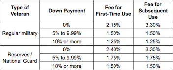 Funding Fee Va Loan Chart 3 Reasons Why You Should Make A Down Payment On Your Va Loan
