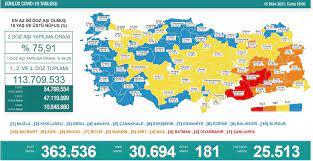 Türkiye'nin 15 Ekim koronavirüs tablosu açıklandı - Yeni Şafak