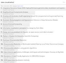 Most Cited Scientific Papers Within Data Visualization A Link To