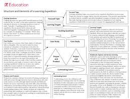 Organize Evaluation Around Key Topics
