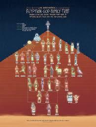 The Egyptian God Family Tree In 2019 Egyptian Mythology