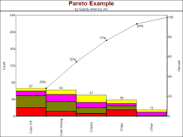 Pareto Chart Explanation Interpreting A Pareto Chart Quality America