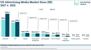 Marketing Charts 2017 Us Online And Traditional Media Advertising Outlook 2017