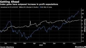 Valuations Premium Earnings India Stock Market Surge