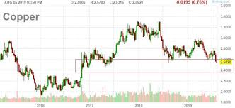 Breakdown In Copper Expect More Downside Amid Poor