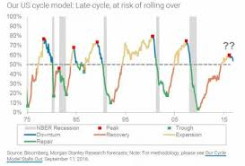 Business Cycle Chart Where Are We In The Business Cycle A Troubling Chart From