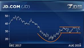 Buy Jd Com On A Chinese Stock Breakout Mkm Partners