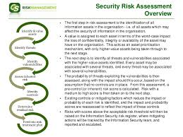 Security Risk Assessment Template Enchanting Information Security Information Security Risk Assessment Template Xls