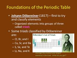 Chemistry Notes Foundations of the Periodic Table. - ppt download