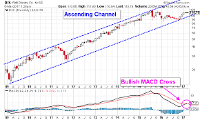 Disney Stock Price Chart Indications Continue To Support Higher Disney Stock Nyse