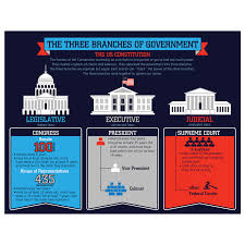 Three Branches Of Government Chart The Knowledge Tree