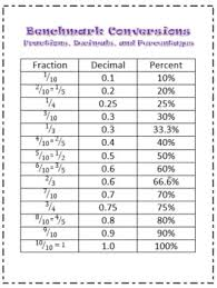 Fraction To Decimal List Chart Fraction Decimal And Percent Conversion Chart And Quizzes