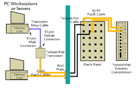 wiring diagram ethernet wiring diagram how to wire your own wiring diagram for network cable ethernet wiring diagram from the trusted port, i connected to the first switch port on