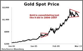 Monthly Gold Price Chart Since 2001 Miles Franklin