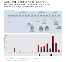 Powering Transformation The World Bank Groups Commitment