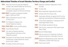 israel palestine conflict timeline no end in sight for the israeli palestinian conflict