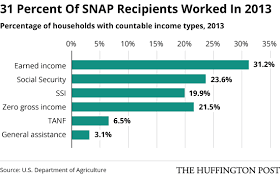 Alabama Food Stamp Chart Who Gets Food Stamps White People Mostly Huffpost
