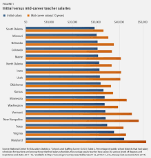 mid and late career teachers struggle paltry incomes  even mid and late career teachers in states some of the highest salaries are grappling the cost of living take california for example