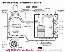 ac unit wiring diagram wiring diagram ac condenser unit wiring automotive diagrams