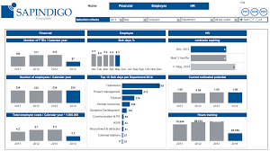 Hr Dashboard Template Business Dashboard Examples Product Features InetSoft DataVis 12
