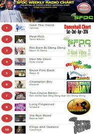 Fox World Charts Foxworldcharts Twitter
