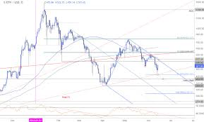 Eth Usd Price Analysis Ethereum Rebounds From Multi Month Lows