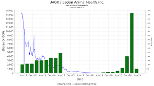 This is the main jaguar health inc stock chart and current price. Zdrdg3iitfjq0m