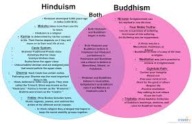 Jainism And Hinduism Venn Diagram Jainism Vs Buddhism Vs Hinduism Venn Diagram