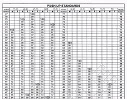 Pt Test Chart Army Pt Test Standards Chart Best Picture Of Chart