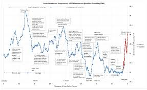Earth Temperature History Chart A Fascinating Chart That Plots Estimated Global Mean