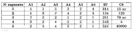 Контрольные работы по физике в новом формате для классов hello html 5a687e1 gif