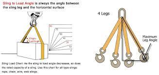71 Explanatory Nylon Sling Capacity Chart