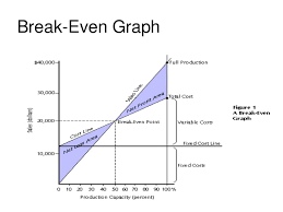 Angle Of Incidence In Break Even Chart Break Even Analysis