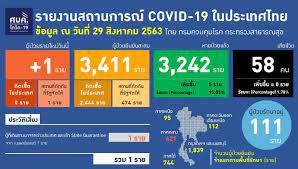 ติดเชื้อโควิดเพิ่ม 1 ราย หญิงกลับจากเนเธอแลนด์ ทั่วโลกยอดติดเชื้อทะยานแตะ  25 ล้าน : PPTVHD36