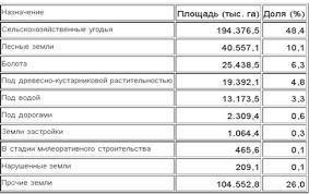 Курсовая работа Земельные ресурсы мира и России ru Таблица 7 Структура земель сельскохозяйственного назначения