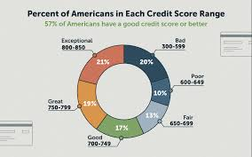 Fico Credit Score Range Chart What Is The Average Credit Score In America Lexington Law