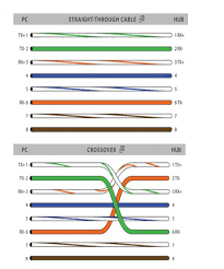 rj45 colors and wiring guide diagram tia eia 568a 568b brothers y tia/eia-568-c at Tia Eia 568a Wiring Diagram