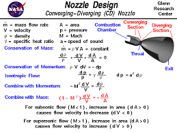 computer drawing of a convergent divergent nozzle with equations that describe the operation